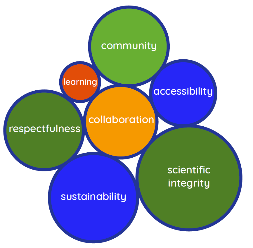 Eugene Science Center Values